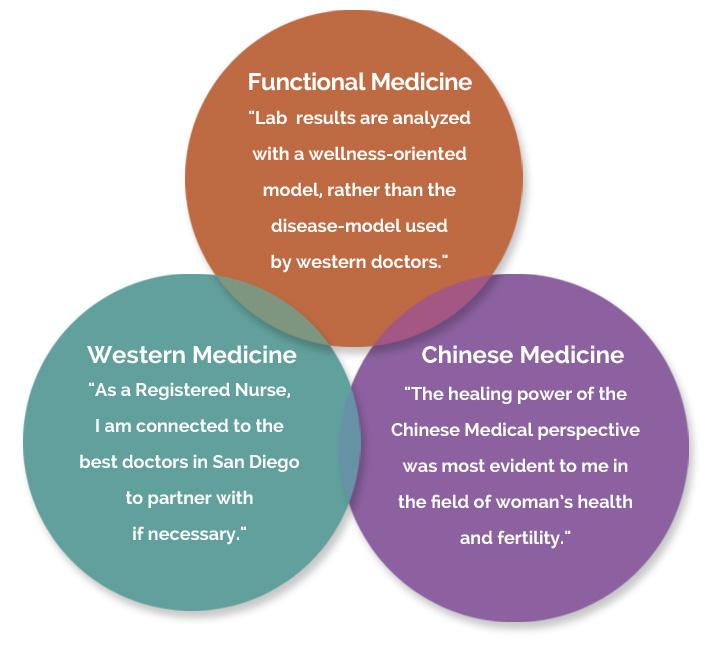 Conception Wellness Approach